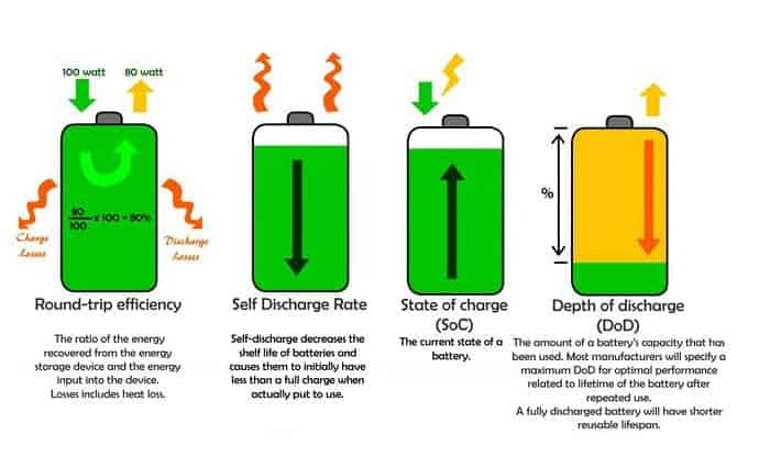 What-are-the-other-factors-that-also-affect-the-solar-batteries'-lifespan